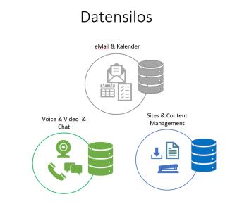 Darstellung von Daten-Silos im Unternehmen
