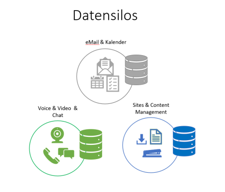 Grafik der Daten-Silos im Unternehmen