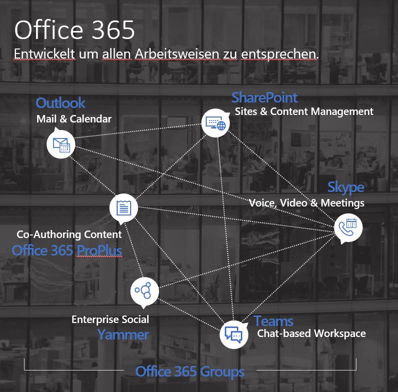 Microsoft Office 365 Groups baut Daten-Silos ab - Grafik