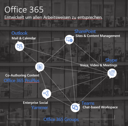 Microsoft Office 365 Groups baut Daten-Silos ab - Grafik