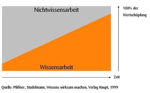 19072017 Wissensarbeiter 2